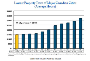 Lowest property taxes of major Cdn cities