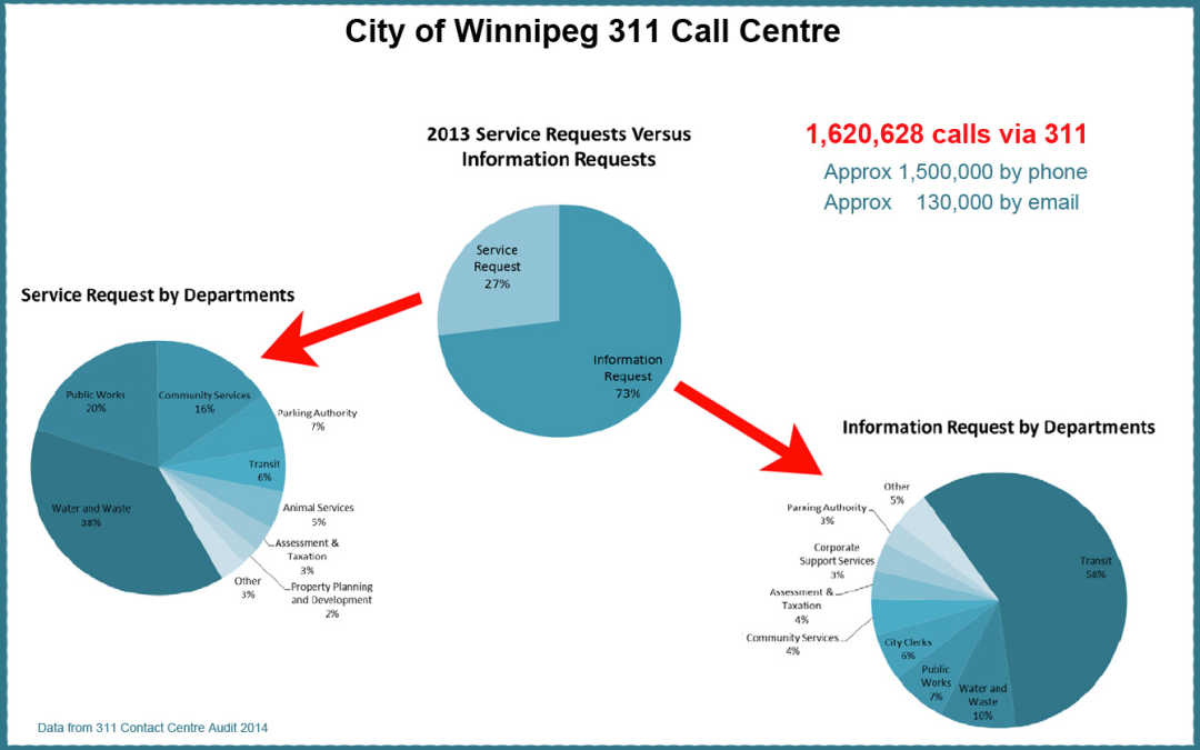 311 Call Centre Stats