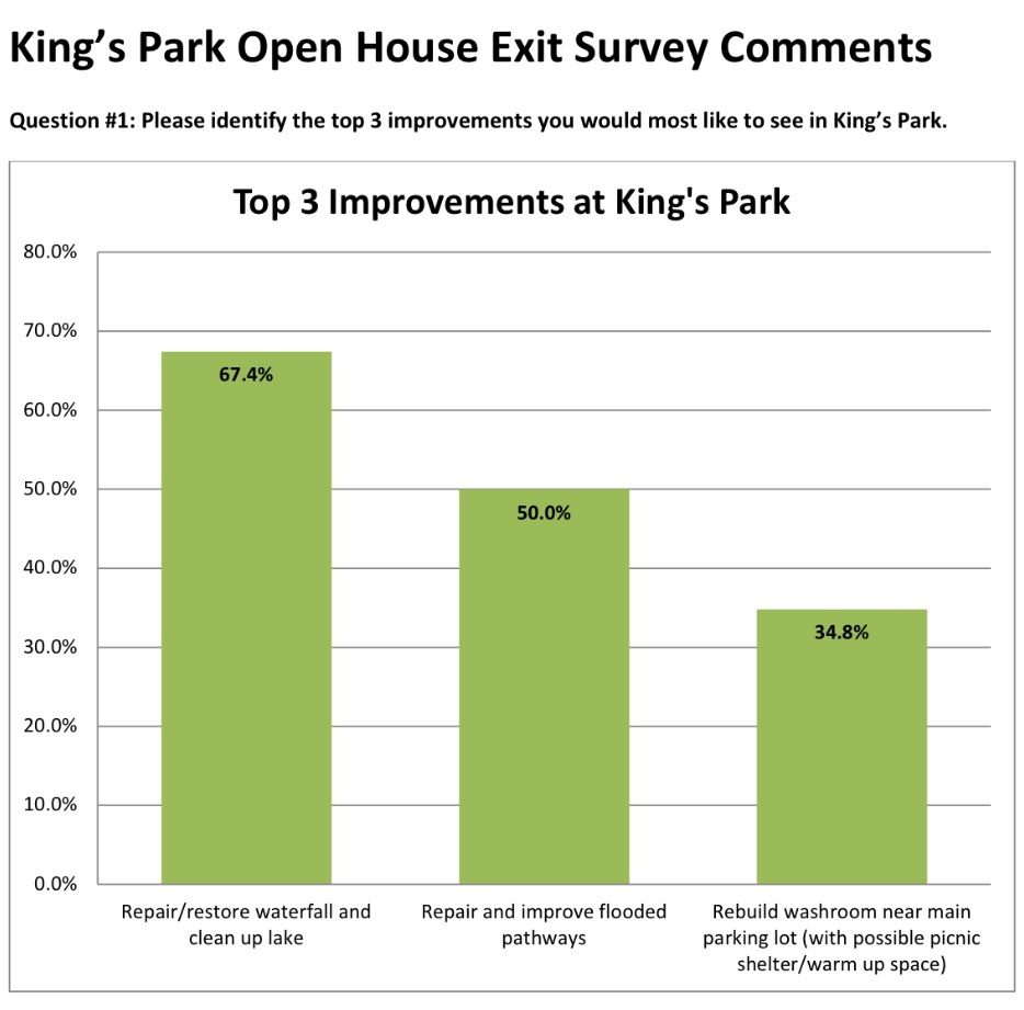 King's Park Open House Exit Survey Comments