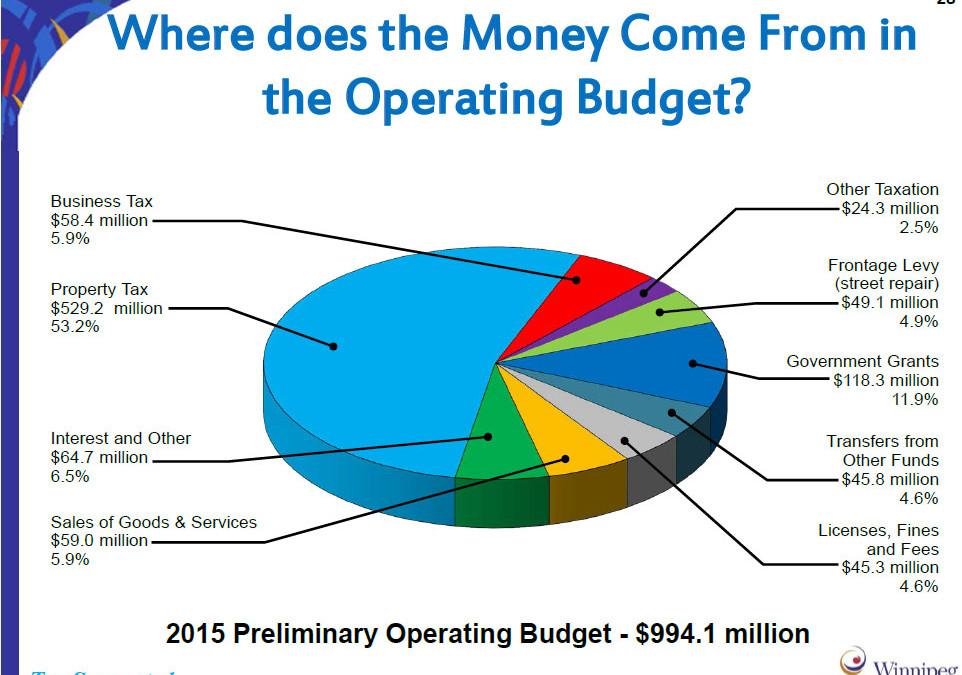 2016 Budget Process Update
