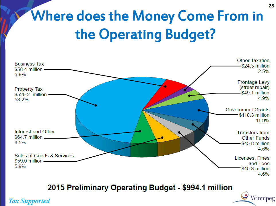 2015 Revenue Sources in City Operating Budget