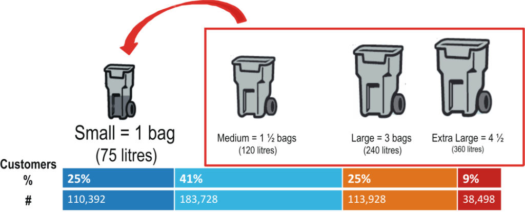 Toronto Percentage of Use Bins - 200%