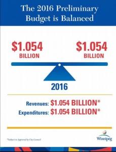 2016 Balanced Budget Graph