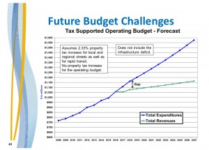 2016 Budget - Future Budget Challenges