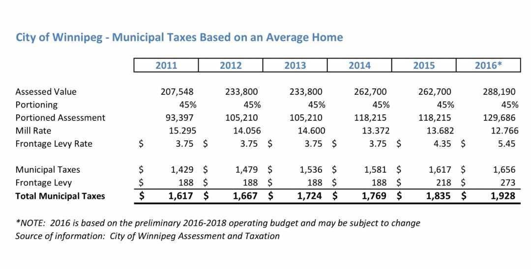 Average Property Taxes Winnipeg