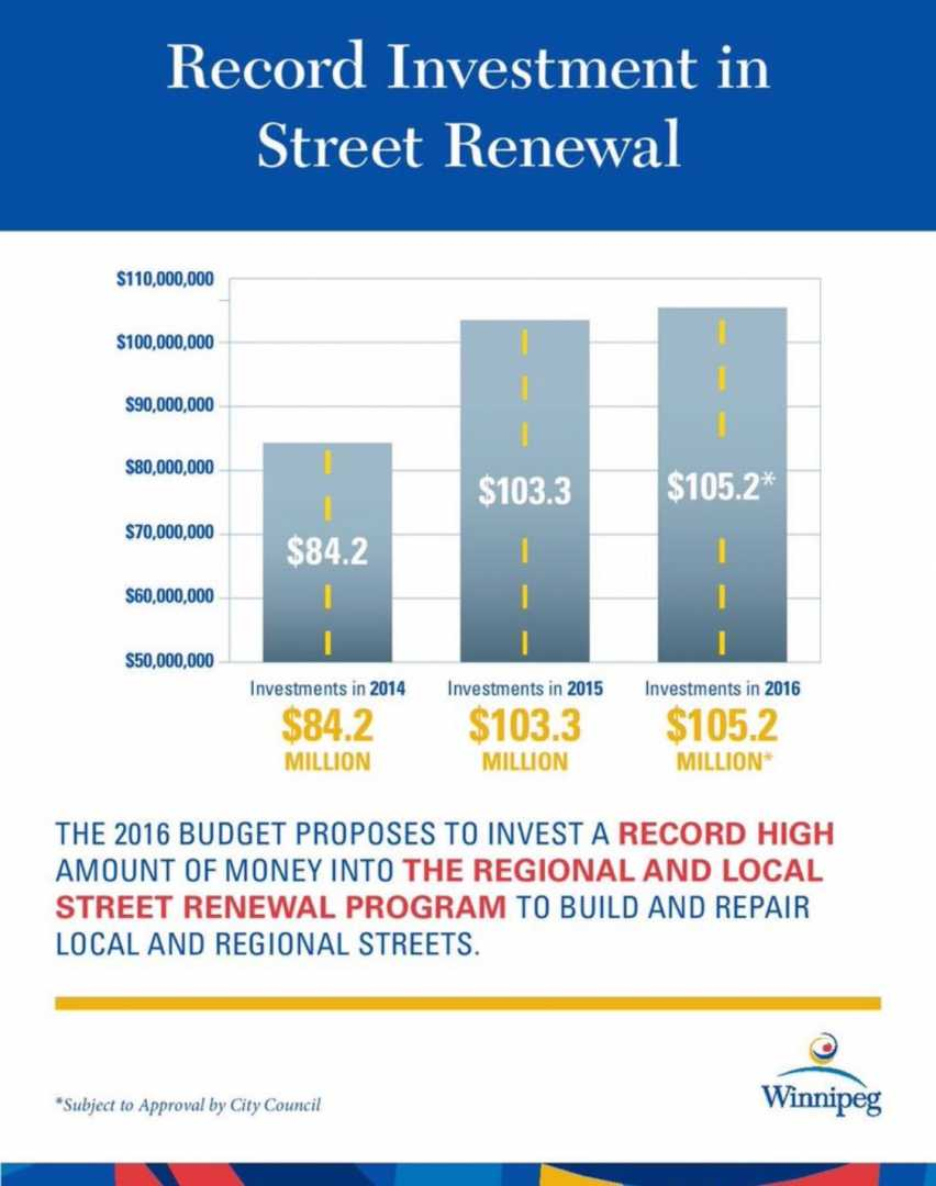 Record INvestment in Street renewal