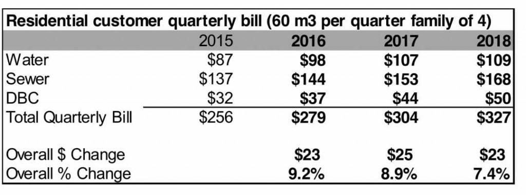 Water residential quarterly bill