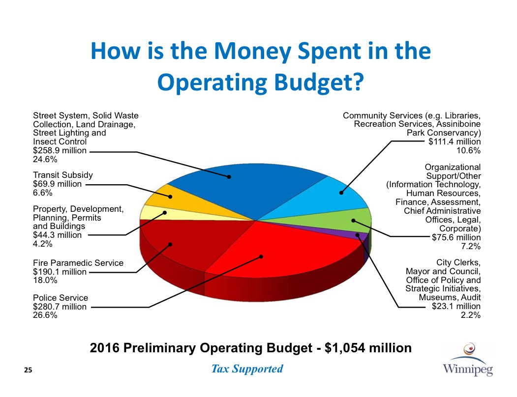 FY 2019 Proposed Operating Budget Detail by Agency