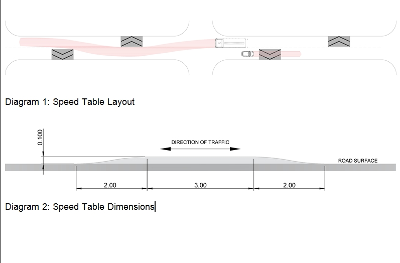 speed tables layout