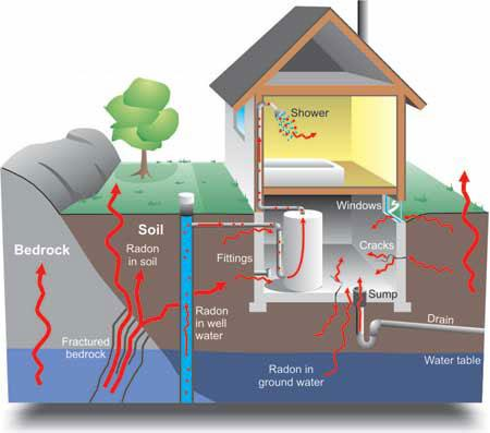 Stay Safe – Test Your Home for Radon