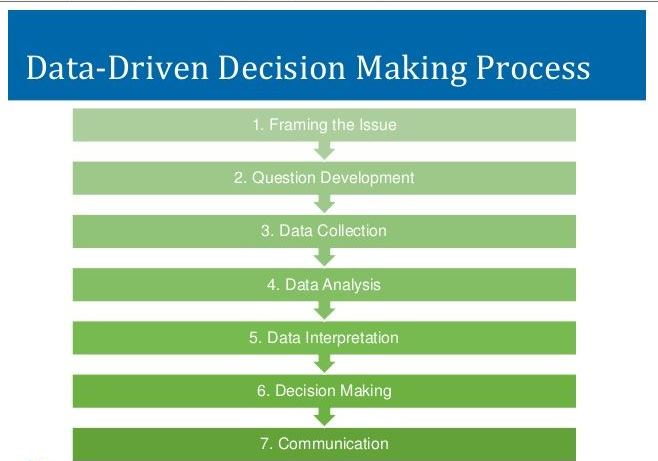 walmart decision making process Perception and decision making individuals with in organizations have to make important decisions everyday, the choices they make greatly effects their outcomes how individuals in organizations make decisions and the quality of their final choices are largely influenced by their perceptions.