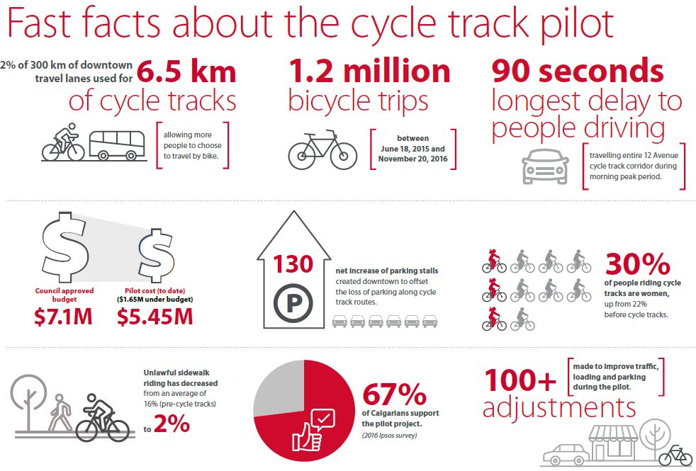 calgary cycle track project