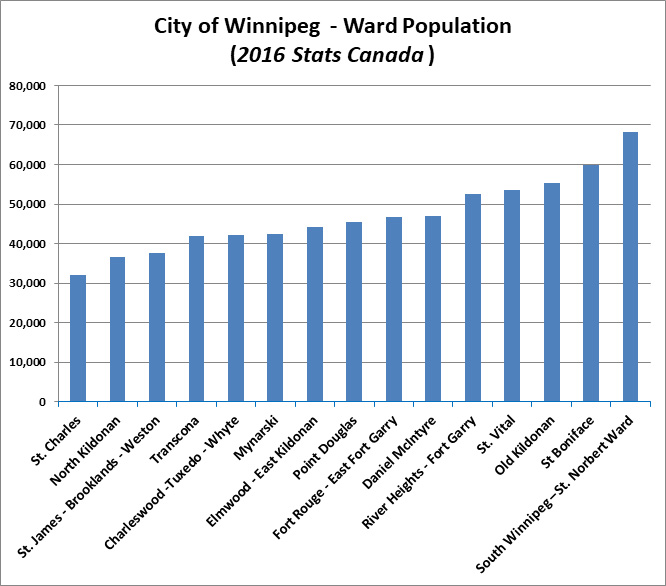 ward population