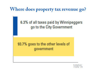 Where does property tax revenue go