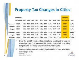 2016 Budget - Property Tax Changes in Cities