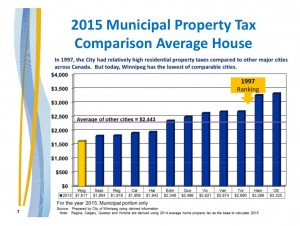 2016 Budget - Property Tax Comparison