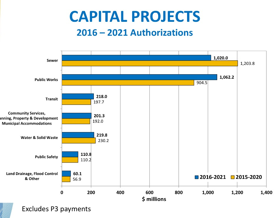 Capital Projects 2016 budget