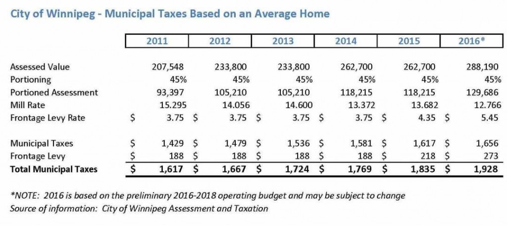 City Municipal Taxes Based on Average Home 2011-2016 small