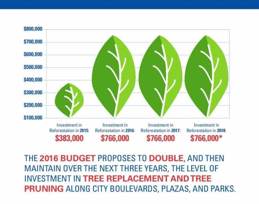 2016 Approved Budget Impact – Parks in South Winnipeg-St. Norbert