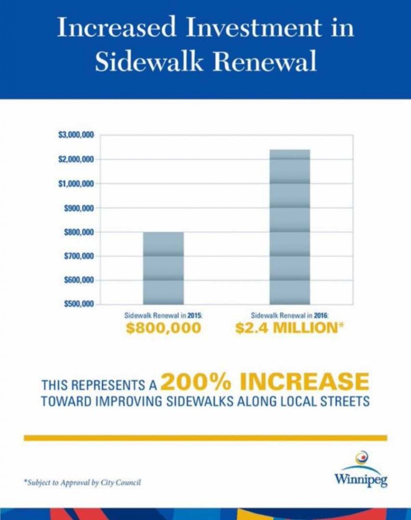 increased investment in sidewalk renewal