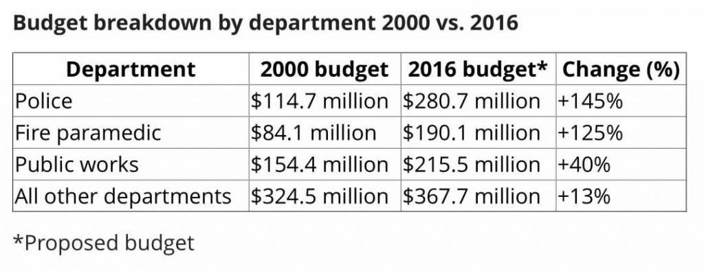 2016 budget chart