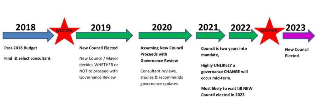 Governance Review Graphic