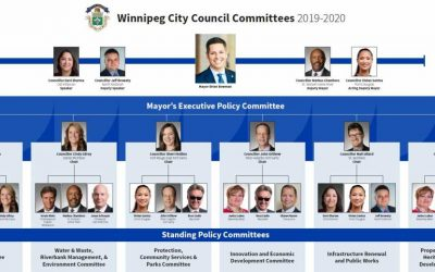 City Council Committees 2019 – 2020